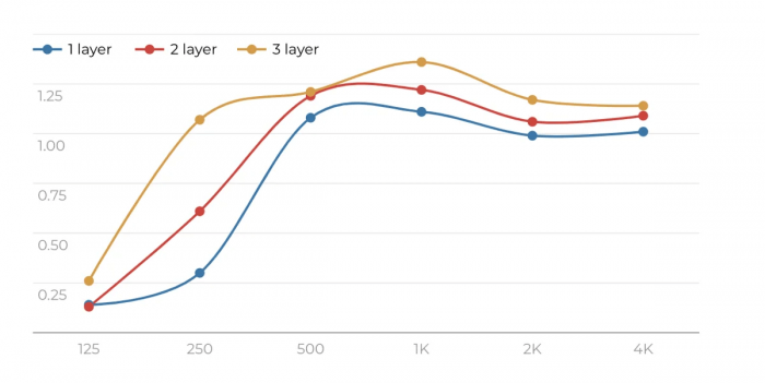 Absorption coefficient chart for the EZ Acoustics Signature Series ProFoam by Peter D'Antonio